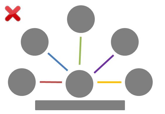Daily stand-up communications anti-pattern